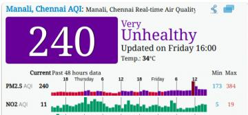 Chennai records pollution levels higher than Delhi: Officials in denial  - Daily news