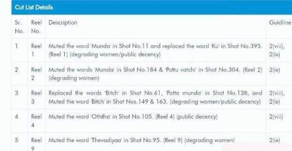 Nerkonda Paarvai censor report