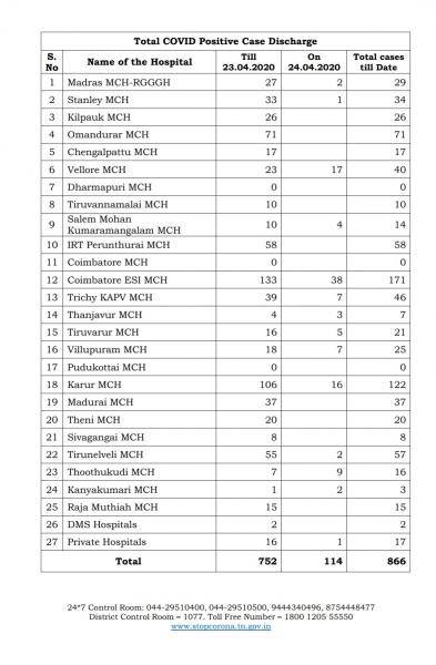 TN COVID Update 72 new cases total 1755 2 New Deaths