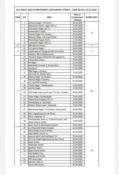 Coronavirus lockdown Chennai Corporation list of containment streets