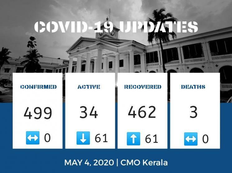 Zero coronavirus cases in Kerala for second consecutive day