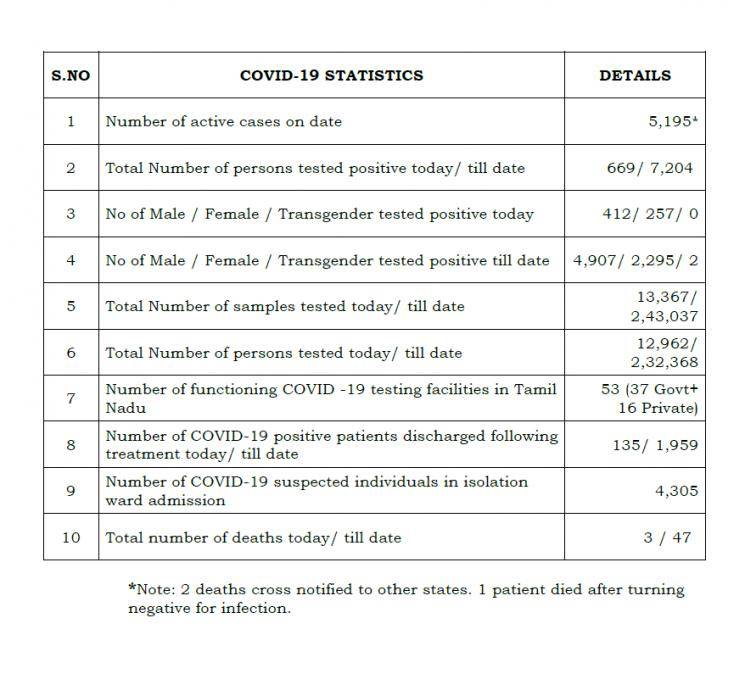 May 10th TN COVID Update 669 new cases total 7204 3 New Deaths