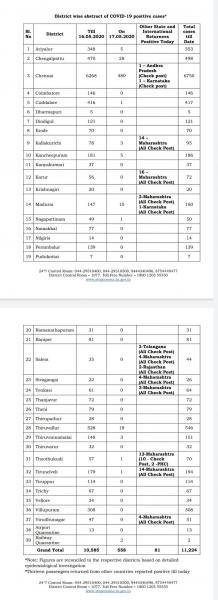 May 17 - TN COVID Update: 639 New Cases | 4 New Deaths | Total - 11,224 Cases & 75 Deaths