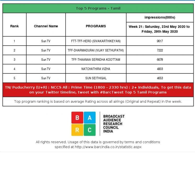 Sivakarthikeyan Hero Tops BARC Rating For The Week