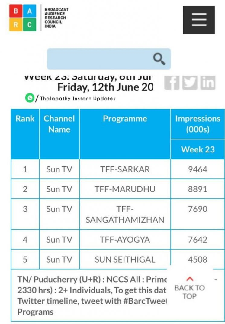 Thalapathy Vijay Sarkar Movie Tops TRP Ratings