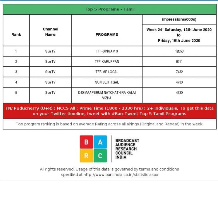Suriya Singam 3 Movie Tops TRP Rating By BARC